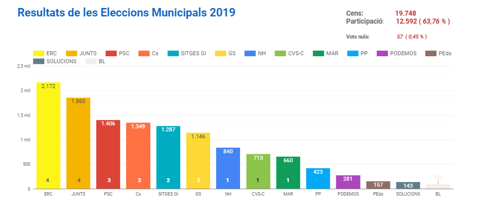 Sitges GI fifth voted force more in municipal elections